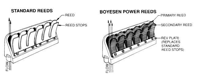 Boyesen Power Reeds for Outbard Motors.