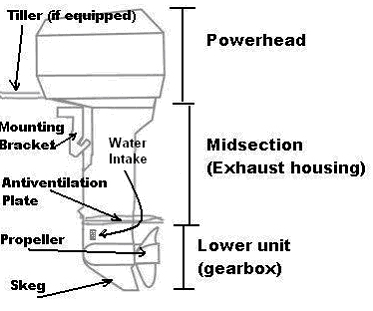 Outboard Motor Diagram on wiring diagram for magnetic contactor
